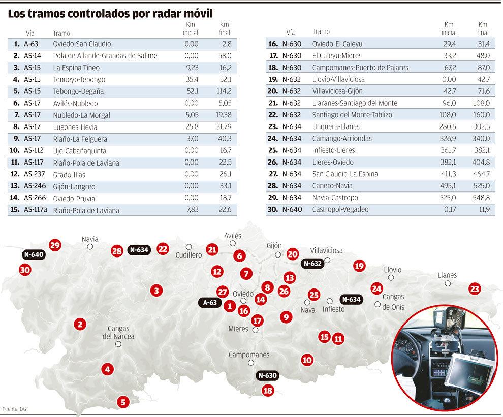 Radares móviles Asturias