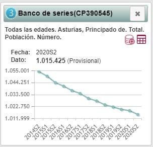 Población Asturias